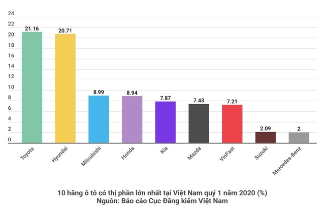 VinFast chiếm 7,21% thị phần trong quý I/2020, xếp thứ 8 trong top các hãng xe lớn nhất Việt Nam chỉ sau chưa đầy một năm ra xe thương mại.
