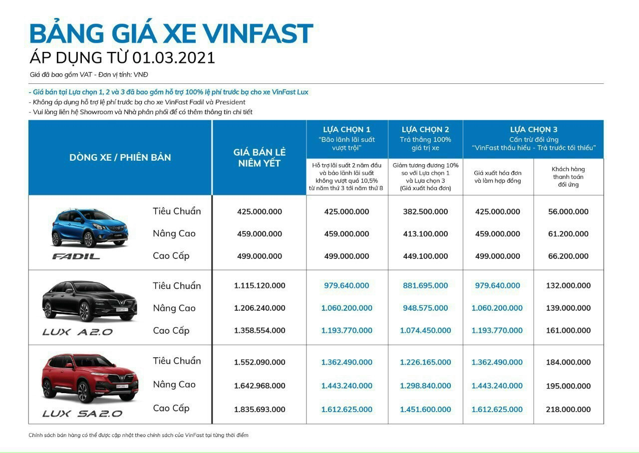 GIA XE VINFAST FADIL MOI NHAT 2021